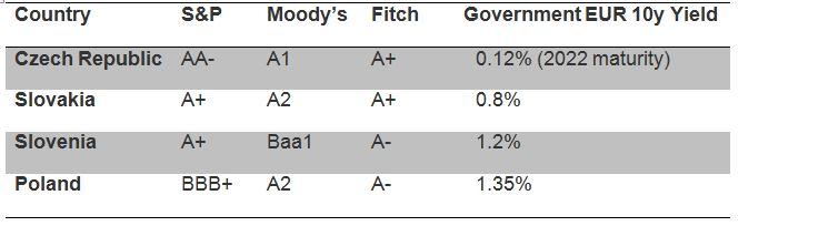 CEE-Anleihen Bewertungen