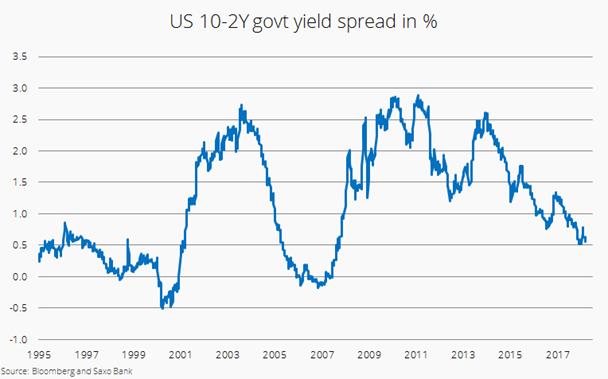 US-Zinskurve - Globale Aktien