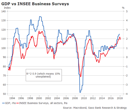BIP vs INSEE Unternehmensumfragen
