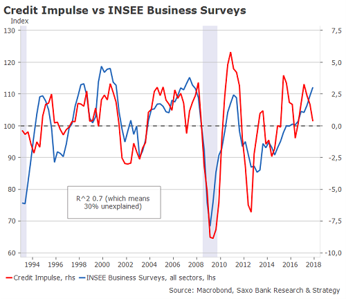 KreditImpuls vs INSEE Unternehmensumfragen