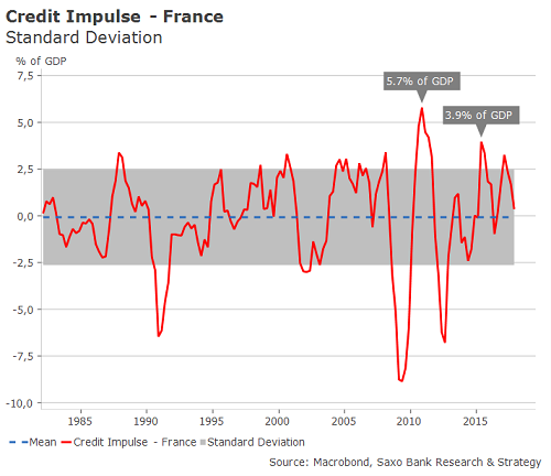 Credit Impulse Update: Frankreich