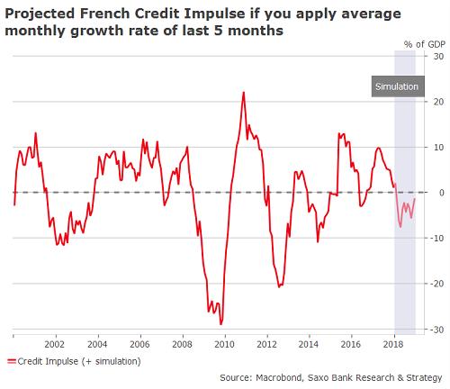 Projizierter französischer Kreditimpuls