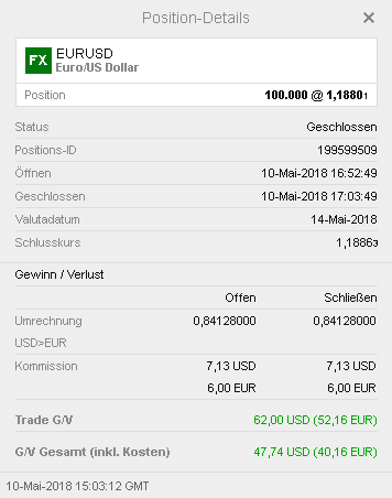 Demo-Gewinn-Trade Mai 2018
