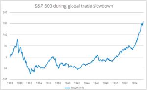 S&P 500 während der globalen Kriese