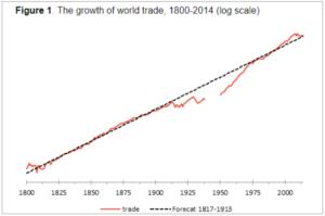 WORLD TRADE, 1800-2015